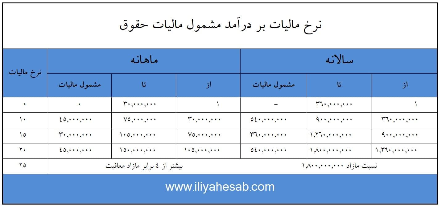 جدول مالیات حقوق سال جدید